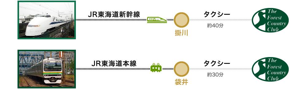 新幹線・電車でのアクセス