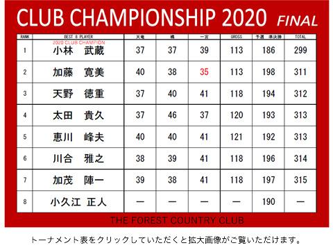 クラブチャンピオン杯2020