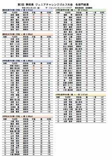 令和3年度 静岡県ジュニアチャレンジゴルフ大会 各部門結果